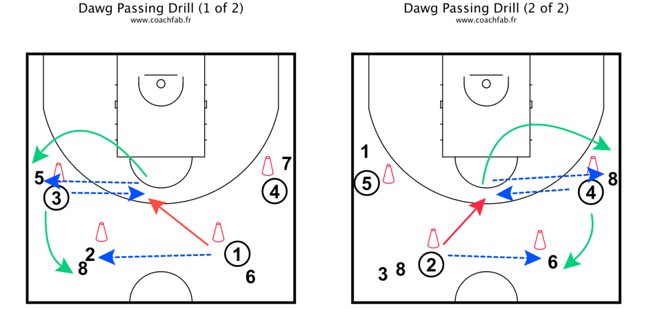 Dawg passing drill