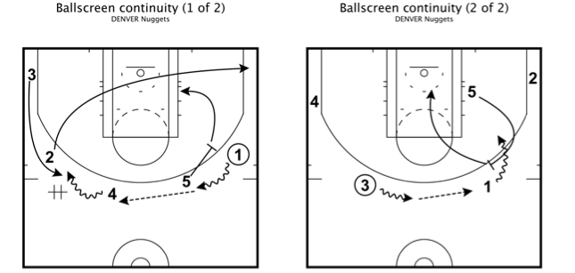 Denver nuggets ballscreen continuity