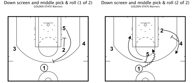 Golden state warriors eoq down screen and middle pick roll 1