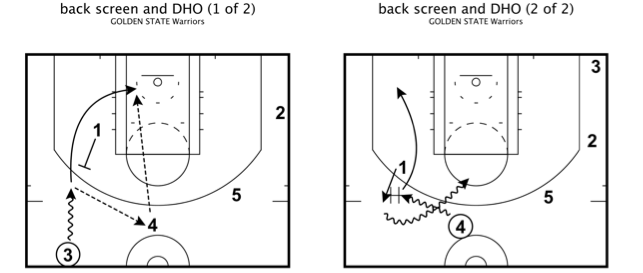 Golden state warriors transition backscreen and dho