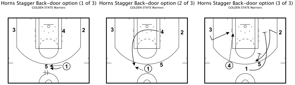 Golden state warrios horn stagger back door option