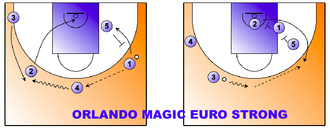 Orlando magic eurostong