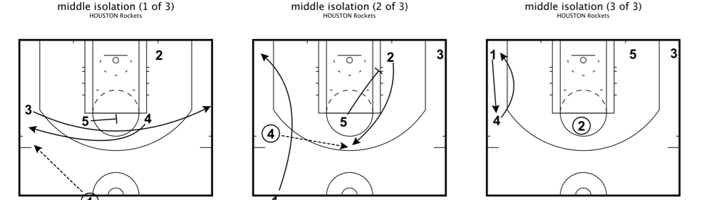 Rockets middle isolation