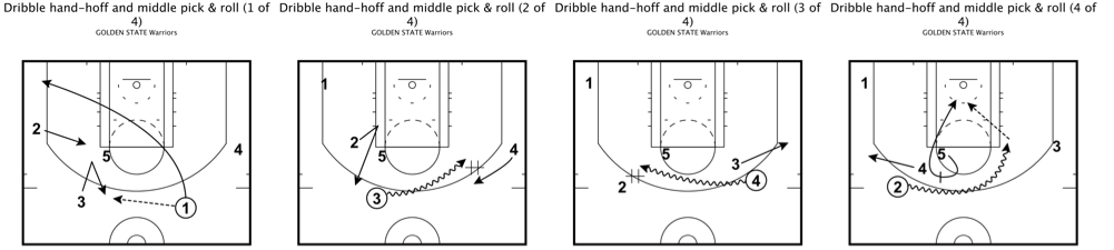 Warriors dribble hand off mid P&R